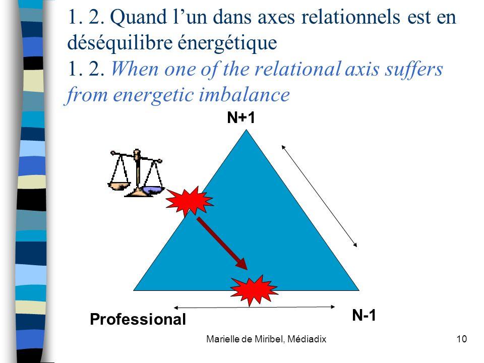 Marielle de Miribel, Médiadix10 1. 2. Quand lun dans axes relationnels est en déséquilibre énergétique 1. 2. When one of the relational axis suffers f