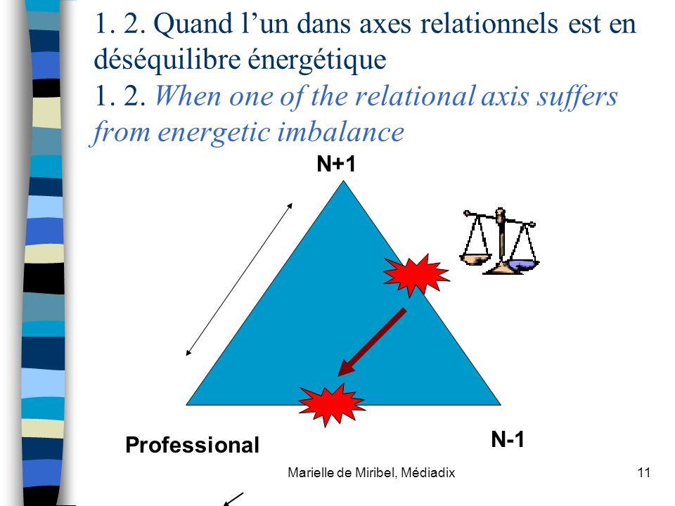 Marielle de Miribel, Médiadix11 1. 2. Quand lun dans axes relationnels est en déséquilibre énergétique 1. 2. When one of the relational axis suffers f