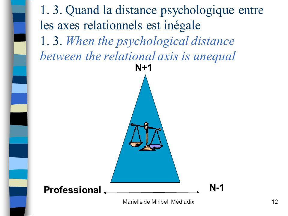 Marielle de Miribel, Médiadix12 1. 3. Quand la distance psychologique entre les axes relationnels est inégale 1. 3. When the psychological distance be