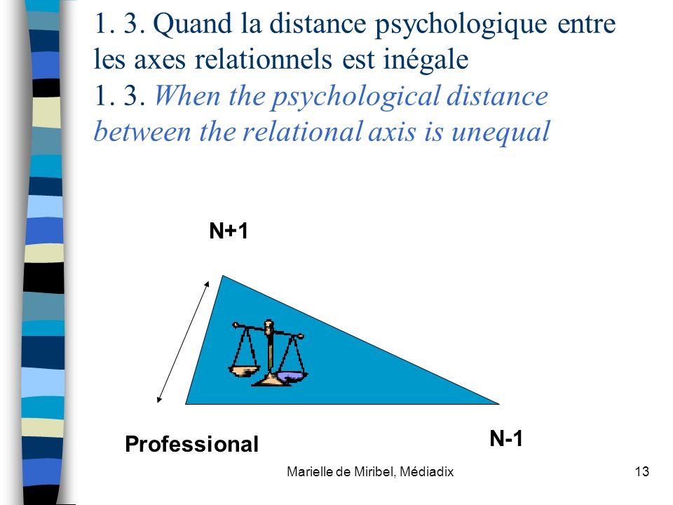 Marielle de Miribel, Médiadix13 1. 3. Quand la distance psychologique entre les axes relationnels est inégale 1. 3. When the psychological distance be