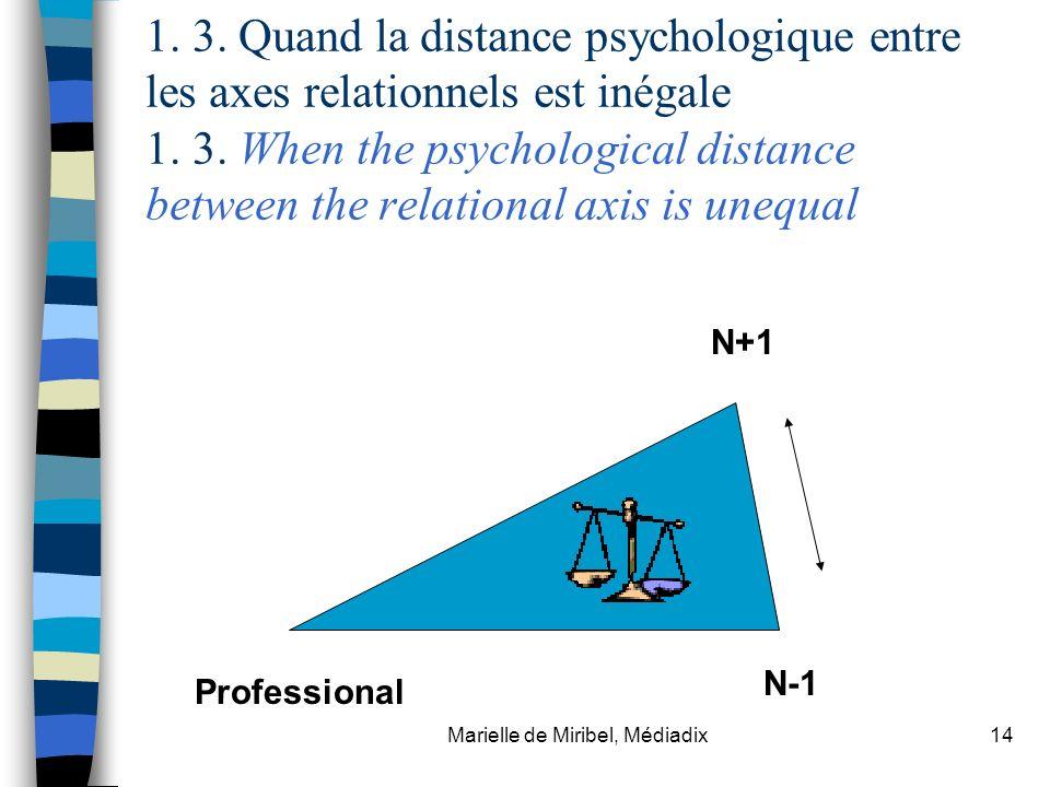 Marielle de Miribel, Médiadix14 1. 3. Quand la distance psychologique entre les axes relationnels est inégale 1. 3. When the psychological distance be