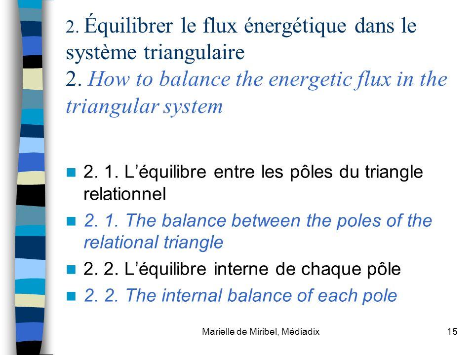 Marielle de Miribel, Médiadix15 2. Équilibrer le flux énergétique dans le système triangulaire 2. How to balance the energetic flux in the triangular