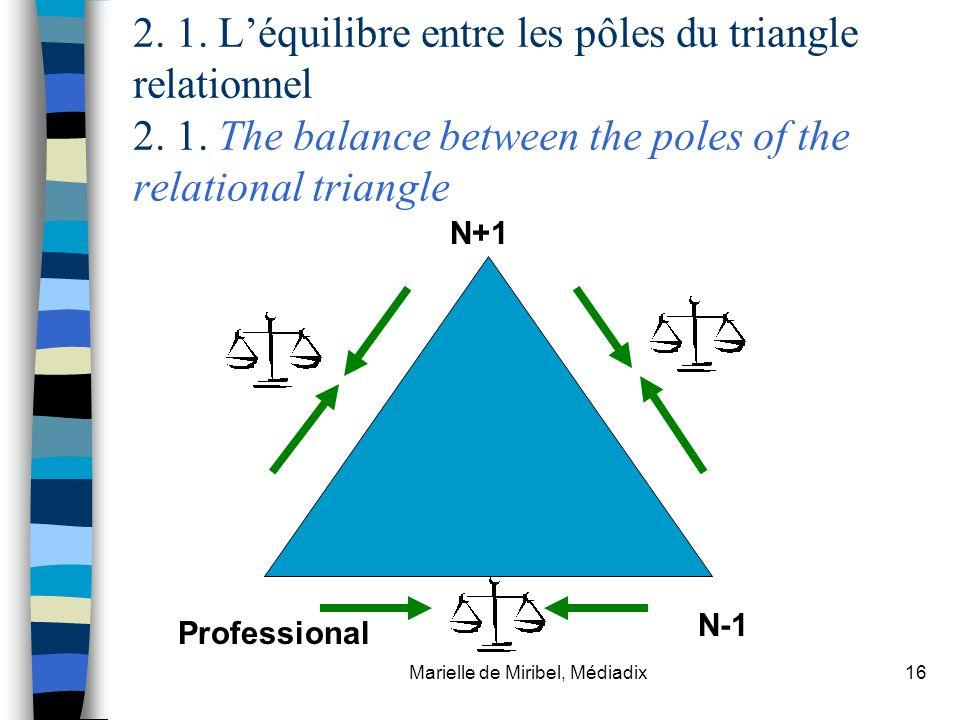 Marielle de Miribel, Médiadix16 2. 1. Léquilibre entre les pôles du triangle relationnel 2. 1. The balance between the poles of the relational triangl