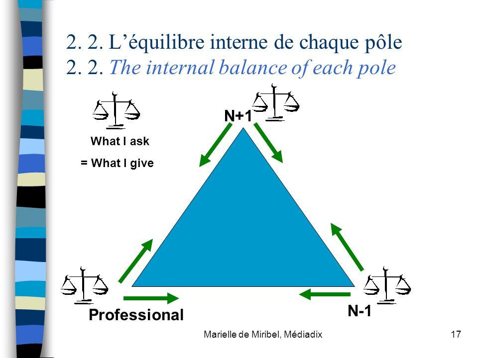 Marielle de Miribel, Médiadix17 2. 2. Léquilibre interne de chaque pôle 2. 2. The internal balance of each pole N+1 Professional N-1 What I ask = What