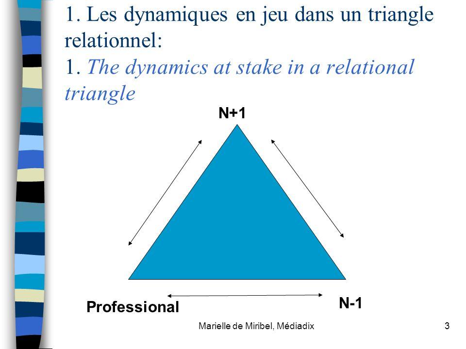 Marielle de Miribel, Médiadix3 1. Les dynamiques en jeu dans un triangle relationnel: 1. The dynamics at stake in a relational triangle N+1 Profession