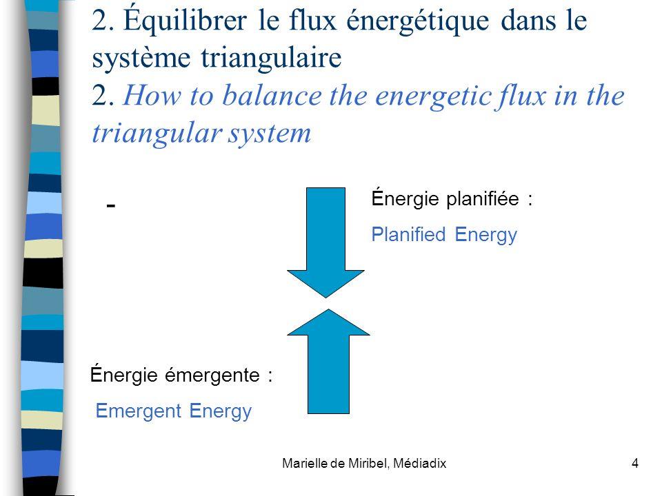 Marielle de Miribel, Médiadix4 2. Équilibrer le flux énergétique dans le système triangulaire 2. How to balance the energetic flux in the triangular s