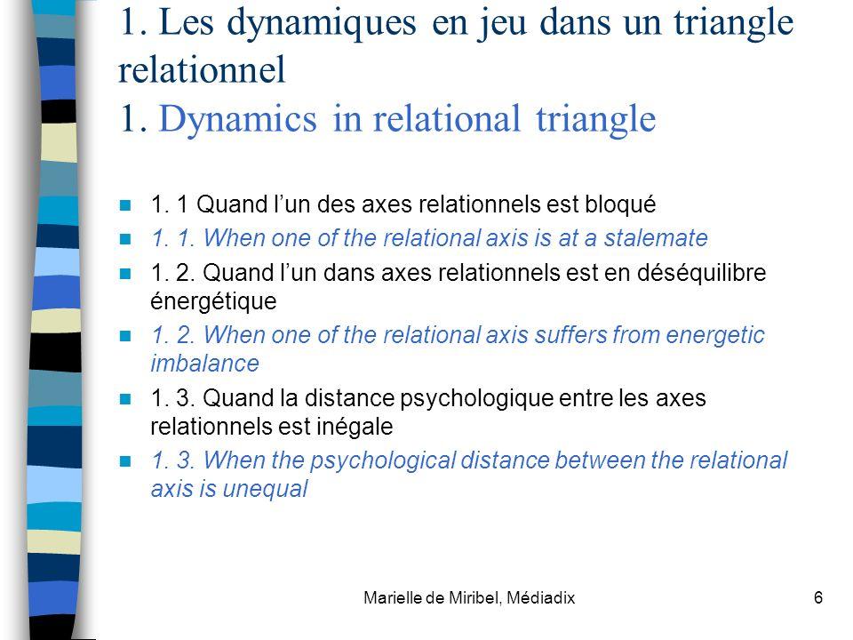 Marielle de Miribel, Médiadix6 1. Les dynamiques en jeu dans un triangle relationnel 1. Dynamics in relational triangle 1. 1 Quand lun des axes relati