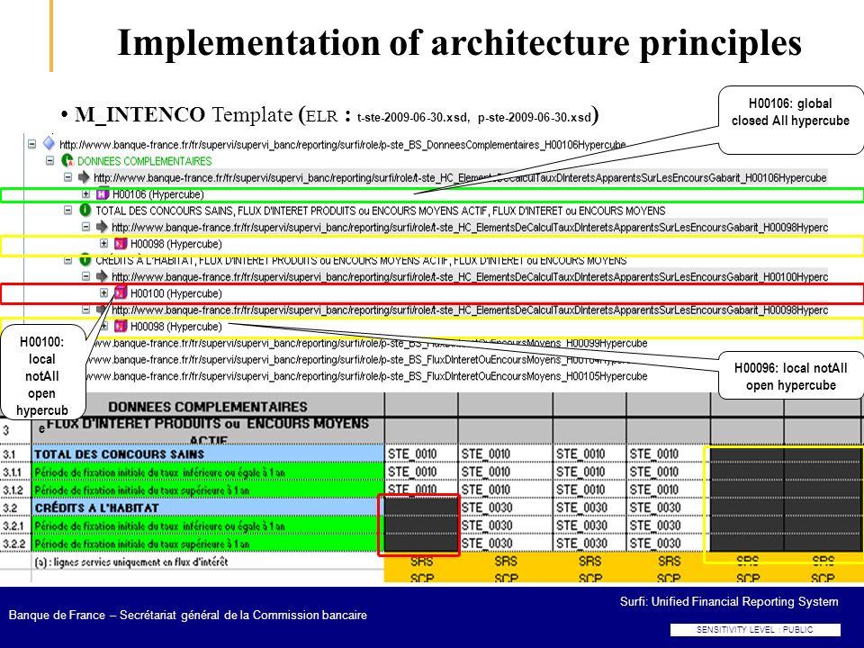 SENSITIVITY LEVEL : PUBLIC Surfi: Unified Financial Reporting System Banque de France – Secrétariat général de la Commission bancaire M_INTENCO Templa