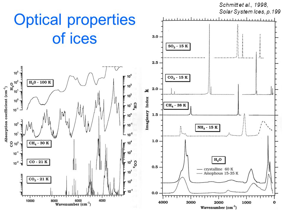 Optical properties of ices Schmitt et al., 1998, Solar System Ices, p.199