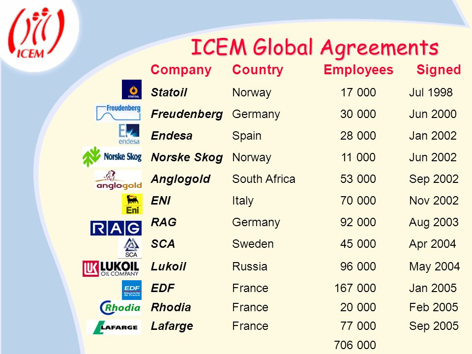 ICEM Global Agreements CompanyCountry Employees Signed StatoilNorway 17 000Jul 1998 FreudenbergGermany 30 000Jun 2000 EndesaSpain 28 000Jan 2002 Norsk