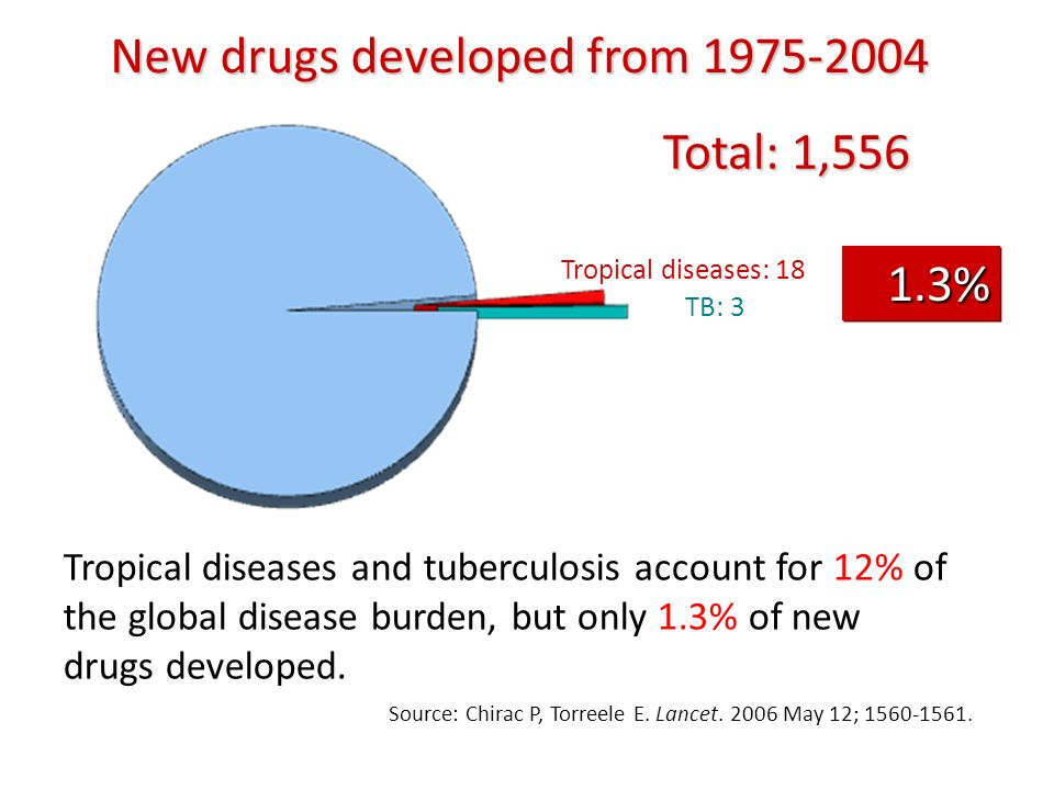 Tropical diseases: 18 Source: Chirac P, Torreele E. Lancet. 2006 May 12; 1560-1561. New drugs developed from 1975-2004 Tropical diseases and tuberculo