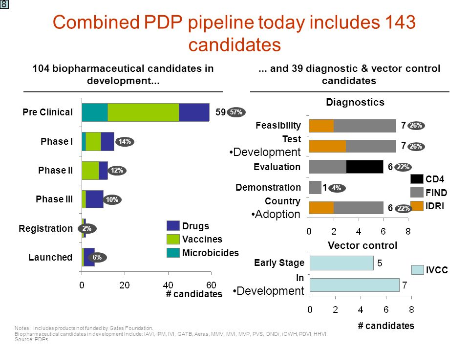 Combined PDP pipeline today includes 143 candidates 7Feasibility 7 Test Development 6Evaluation 1Demonstration 6 Country Adoption CD4 FIND IDRI Notes: