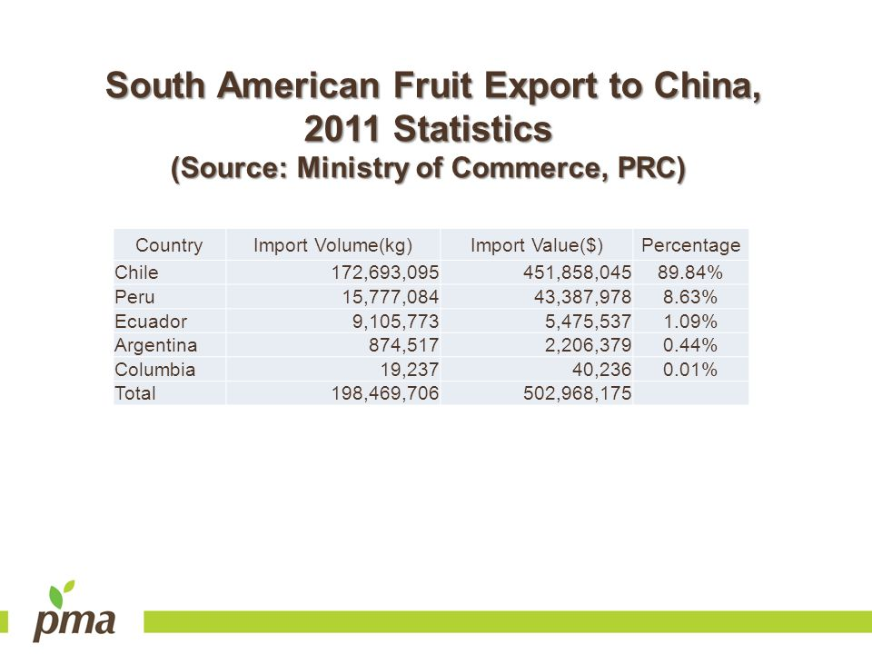 South American Fruit Export to China, 2011 Statistics (Source: Ministry of Commerce, PRC) CountryImport Volume(kg)Import Value($)Percentage Chile172,6