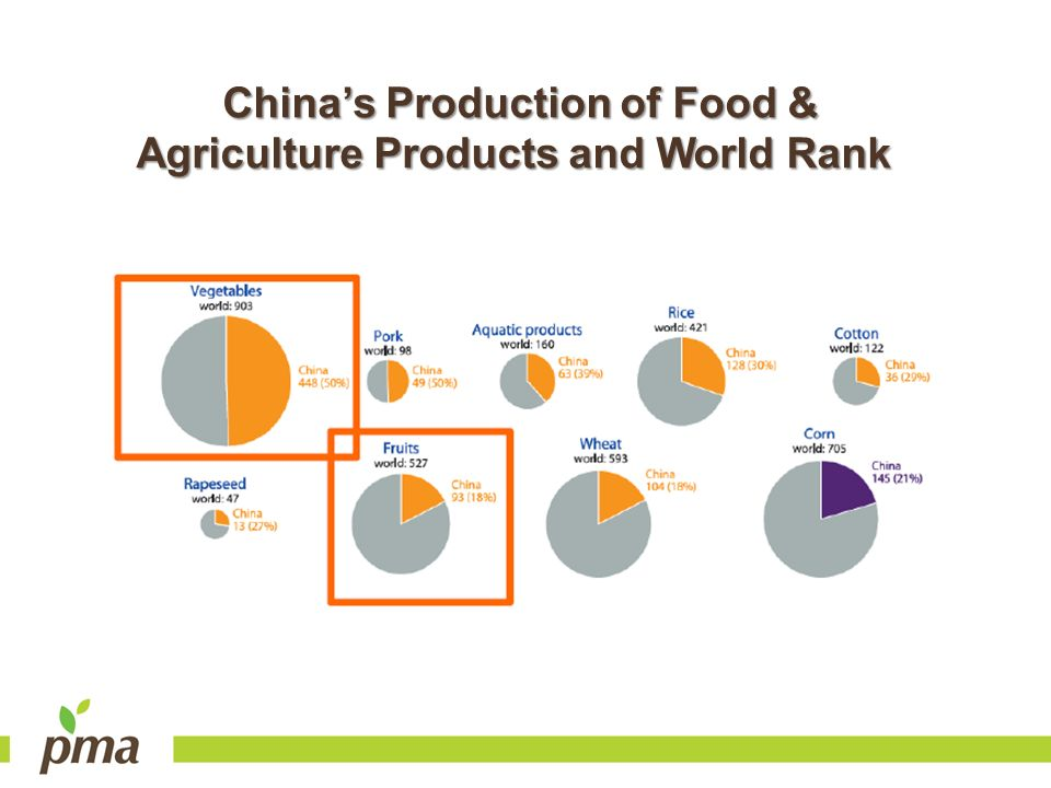 Chinas Production of Food & Agriculture Products and World Rank