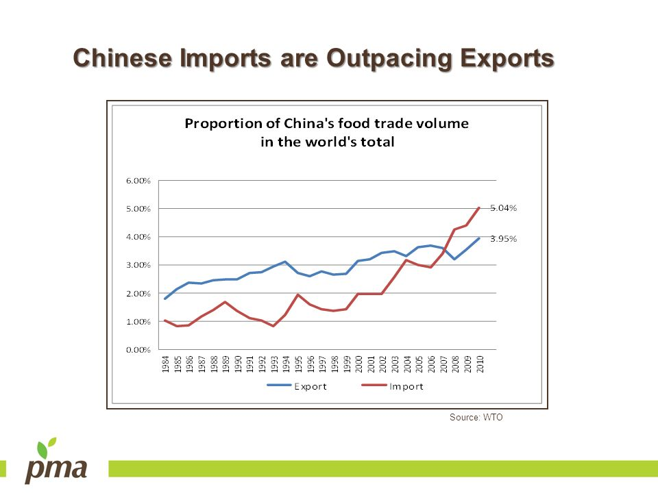 Source: WTO Chinese Imports are Outpacing Exports