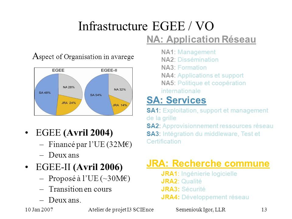 10 Jan 2007Atelier de projet I3 SCIEnce Semeniouk Igor, LLR12 SCIE and EGEE JRA1.1 –Access to Symbolic Grid Services - Web Services –Service Discovery