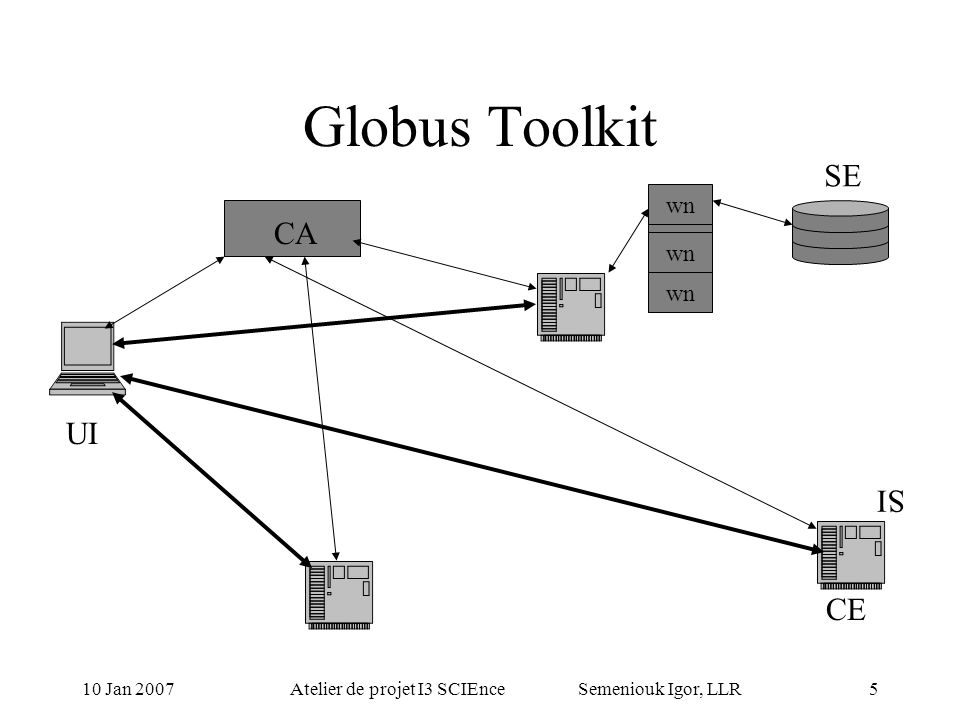 10 Jan 2007Atelier de projet I3 SCIEnce Semeniouk Igor, LLR4 Globus Toolkit GT-4 Certificates for User and Services Tools for job submission Web Services Data moving and data location Service discovery Monitoring VO Support Resource Broker Data replication UI CA CE IS
