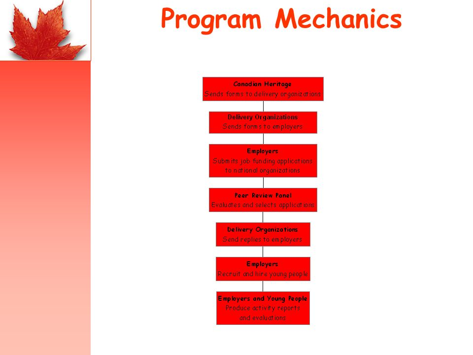 Program Mechanics