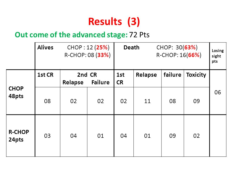 Results (3) Out come of the advanced stage: 72 Pts Alives CHOP : 12 (25%) R-CHOP: 08 (33%) Death CHOP: 30(63%) R-CHOP: 16(66%) Losing sight pts CHOP 4