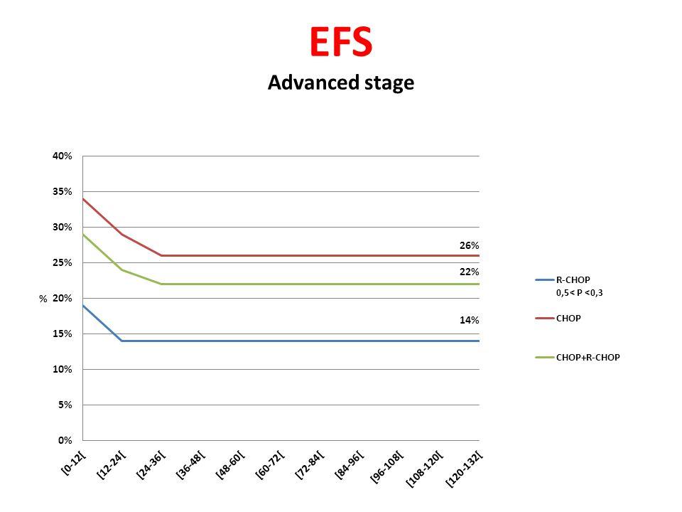EFS Advanced stage