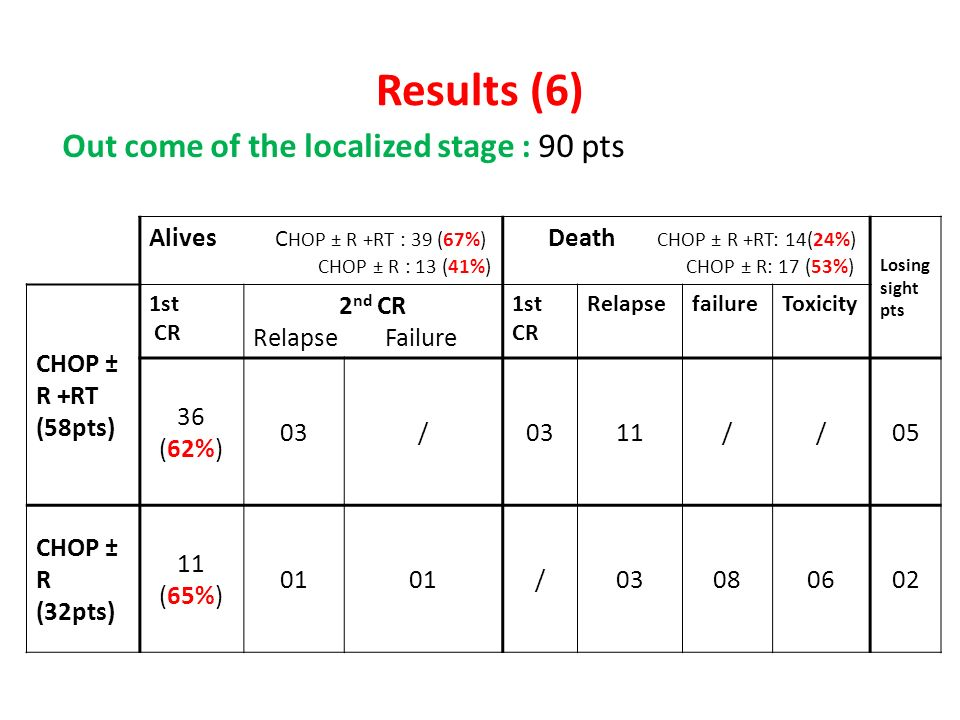 Results (6) Out come of the localized stage : 90 pts Alives C HOP ± R +RT : 39 (67%) CHOP ± R : 13 (41%) Death CHOP ± R +RT: 14(24%) CHOP ± R: 17 (53%