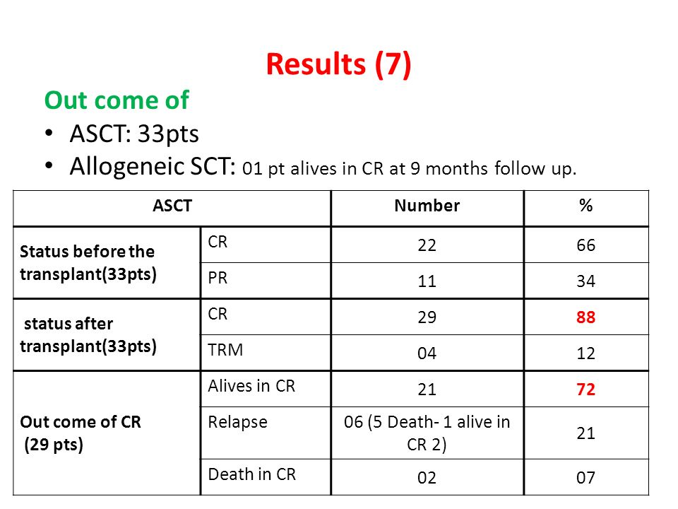 Results (7) Out come of ASCT: 33pts Allogeneic SCT: 01 pt alives in CR at 9 months follow up. ASCTNumber% Status before the transplant(33pts) CR 2266