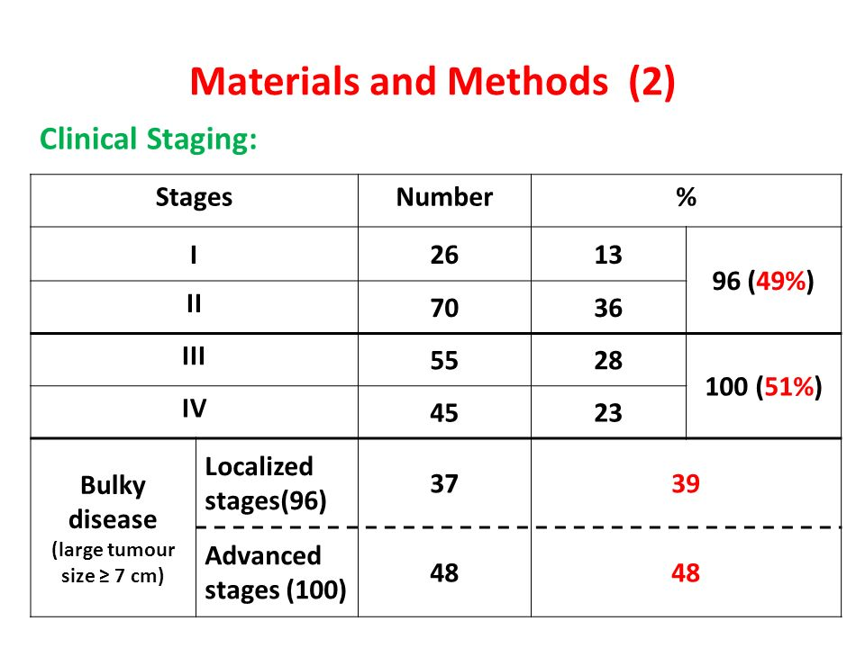 Materials and Methods (2) Clinical Staging: StagesNumber% I2613 96 (49%) II 7036 III 5528 100 (51%) IV 4523 Bulky disease (large tumour size 7 cm) Loc