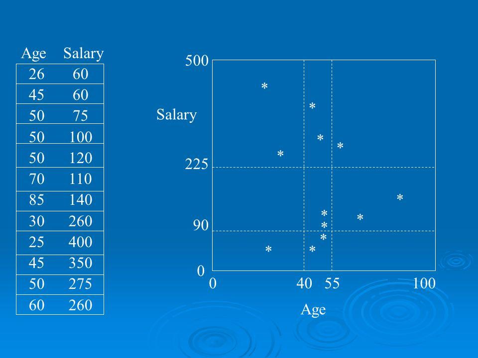 Age Salary 26 60 45 60 50 75 50 100 50 120 70 110 85 140 30 260 25 400 45 350 50 275 60 260 * * * * * * * * * * ** 0 40 55 100 500 225 90 0 Age Salary