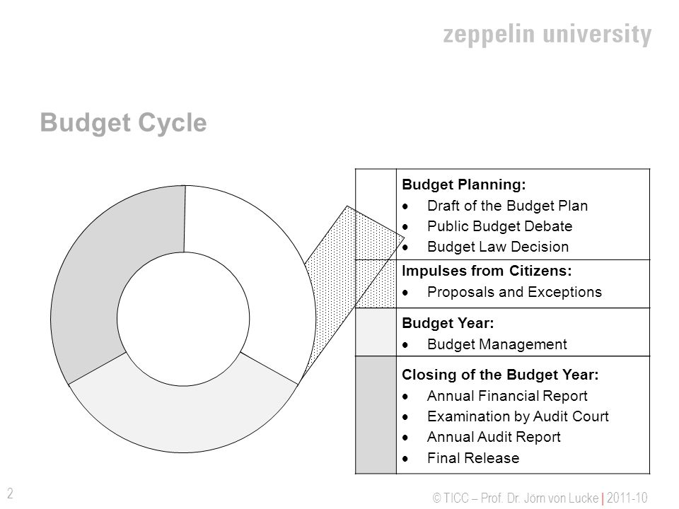 © TICC – Prof. Dr. Jörn von Lucke | 2011-10 Budget Cycle 2 Budget Planning: Draft of the Budget Plan Public Budget Debate Budget Law Decision Impulses