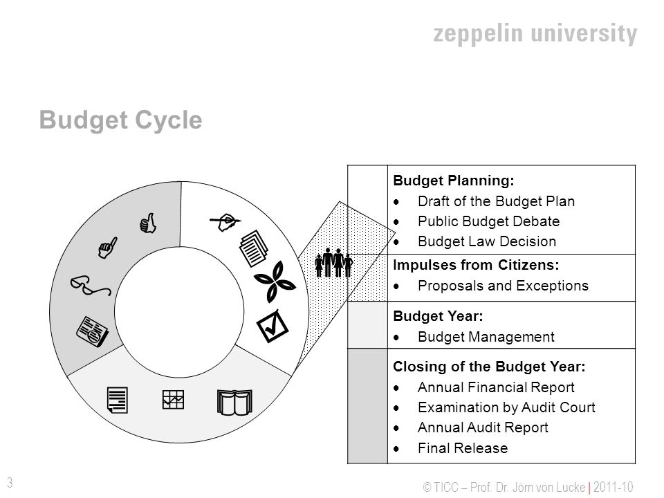 © TICC – Prof. Dr. Jörn von Lucke | 2011-10 Budget Cycle 3 Budget Planning: Draft of the Budget Plan Public Budget Debate Budget Law Decision Impulses