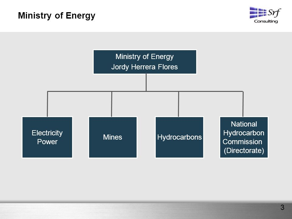 3 Ministry of Energy Jordy Herrera Flores Electricity Power MinesHydrocarbons National Hydrocarbon Commission (Directorate)