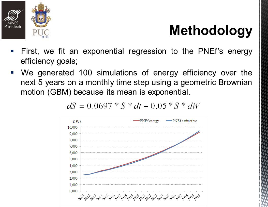First, we fit an exponential regression to the PNEfs energy efficiency goals; We generated 100 simulations of energy efficiency over the next 5 years on a monthly time step using a geometric Brownian motion (GBM) because its mean is exponential.