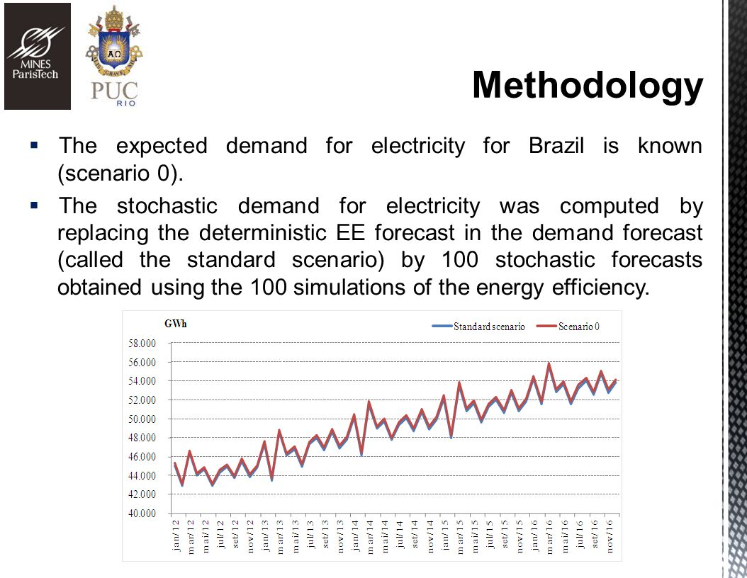 The expected demand for electricity for Brazil is known (scenario 0).