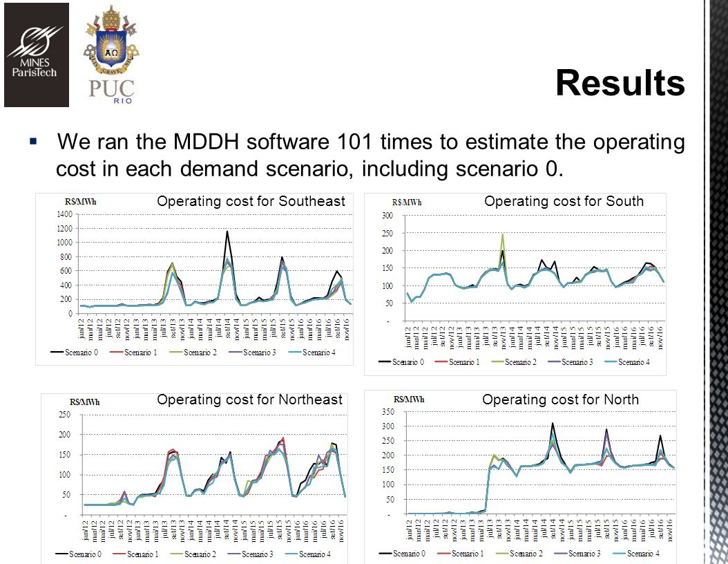 We ran the MDDH software 101 times to estimate the operating cost in each demand scenario, including scenario 0.