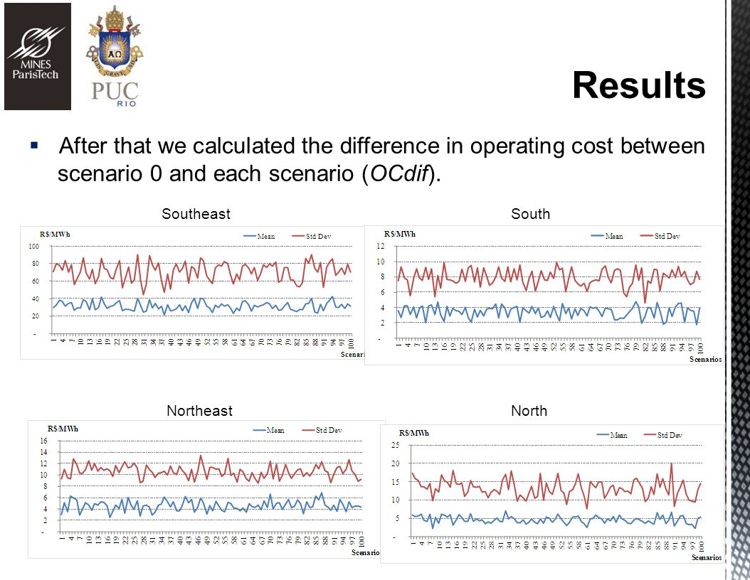 After that we calculated the difference in operating cost between scenario 0 and each scenario (OCdif).