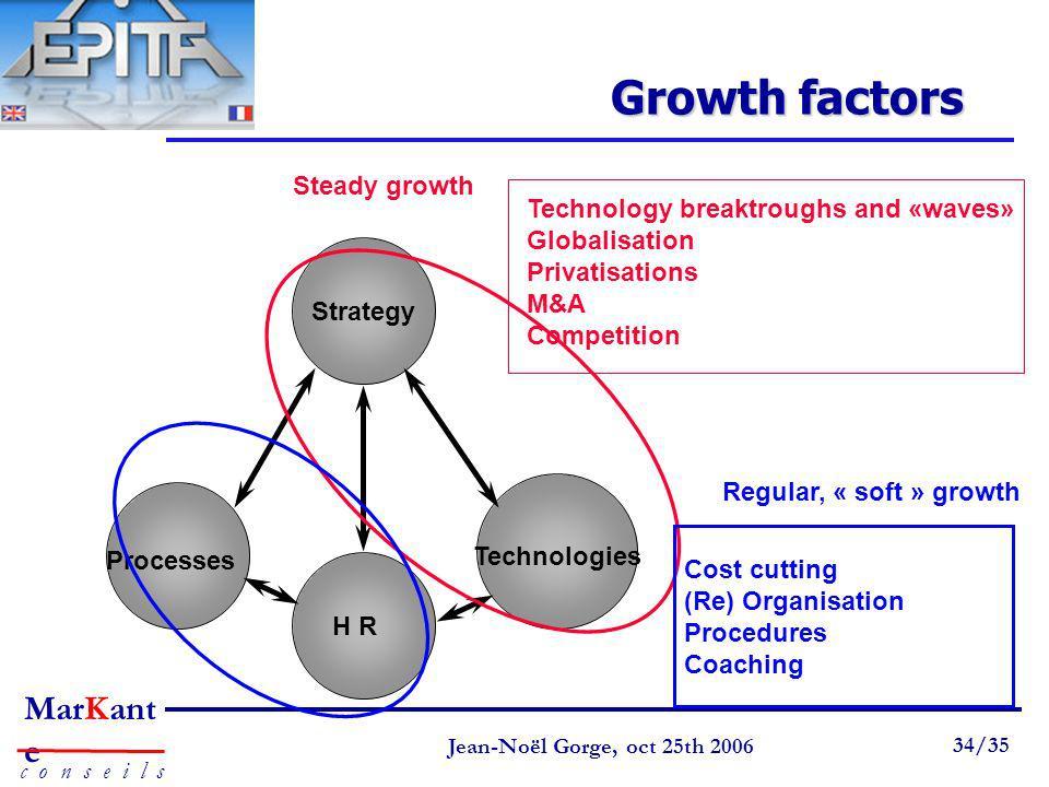 Page 34 Jean-Noël Gorge 3 mai 1999 34/58 MarKant e c o n s e i l s Jean-Noël Gorge, oct 25th 2006 34/35 Growth factors Strategy Processes H R Technolo