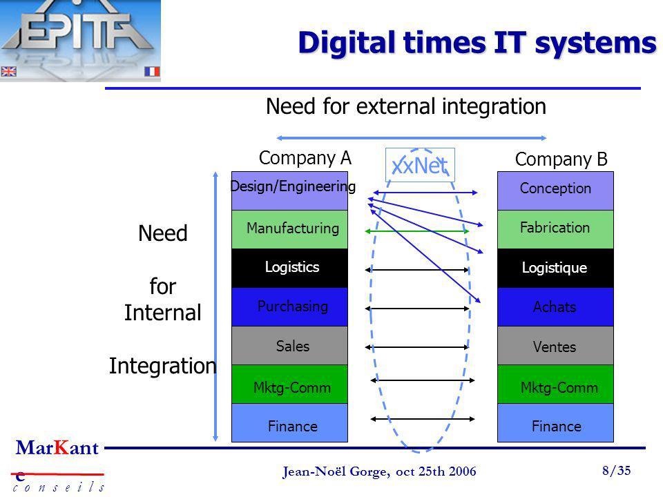 Page 8 Jean-Noël Gorge 3 mai 1999 8/58 MarKant e c o n s e i l s Jean-Noël Gorge, oct 25th 2006 8/35 Need for Internal Integration Company A Digital t