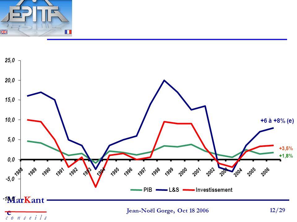 Page 12 Jean-Noël Gorge 3 mai 1999 12/58 MarKant e c o n s e i l s Jean-Noël Gorge, Oct 18 2006 12/29 +6 à +8% (e) +1,8% +3,5% -10,0 -5,0 0,0 5,0 10,0 15,0 20,0 25,0 1988198919901991199219931994199519961997199819992000200120022003 2004 20052006 PIBL&SInvestissement
