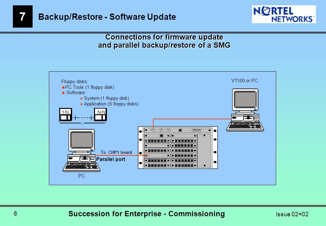 Backup/Restore - Software Update 7 Succession for Enterprise - Commissioning Issue 02=02 6 Connections for firmware update and parallel backup/restore