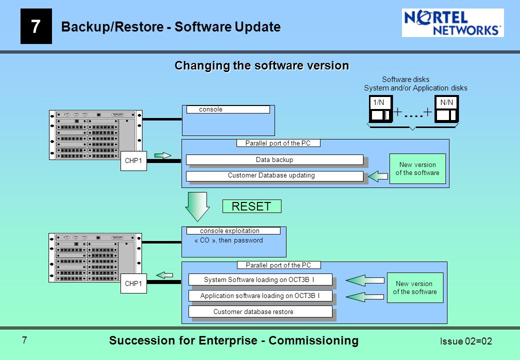Backup/Restore - Software Update 7 Succession for Enterprise - Commissioning Issue 02=02 7 Changing the software version Sauvegarde des données dOCKA Data backup Passage des VUs Customer Database updating Parallel port of the PC CHP1 console Restitution des données dans OCKB Customer database restore Chargement Progiciel Application dans OCKB Application software loading on OCT3B I Chargement Progiciel Système dans OCKB System Software loading on OCT3B I console exploitation « CO », then password CHP1 RESET New version of the software New version of the software + + 1/N N/N Software disks System and/or Application disks Parallel port of the PC