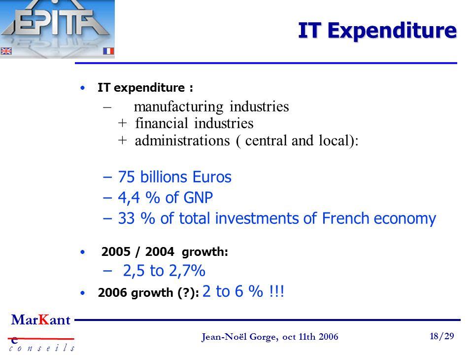 Page 18 Jean-Noël Gorge 3 mai 1999 18/58 MarKant e c o n s e i l s Jean-Noël Gorge, oct 11th 2006 18/29 IT Expenditure IT expenditure : – manufacturin