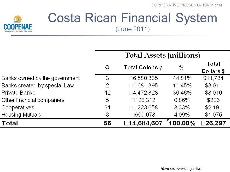 CORPORATIVE PRESENTATION in brief Costa Rican Financial System (June 2011) Source: www.sugef.fi.cr