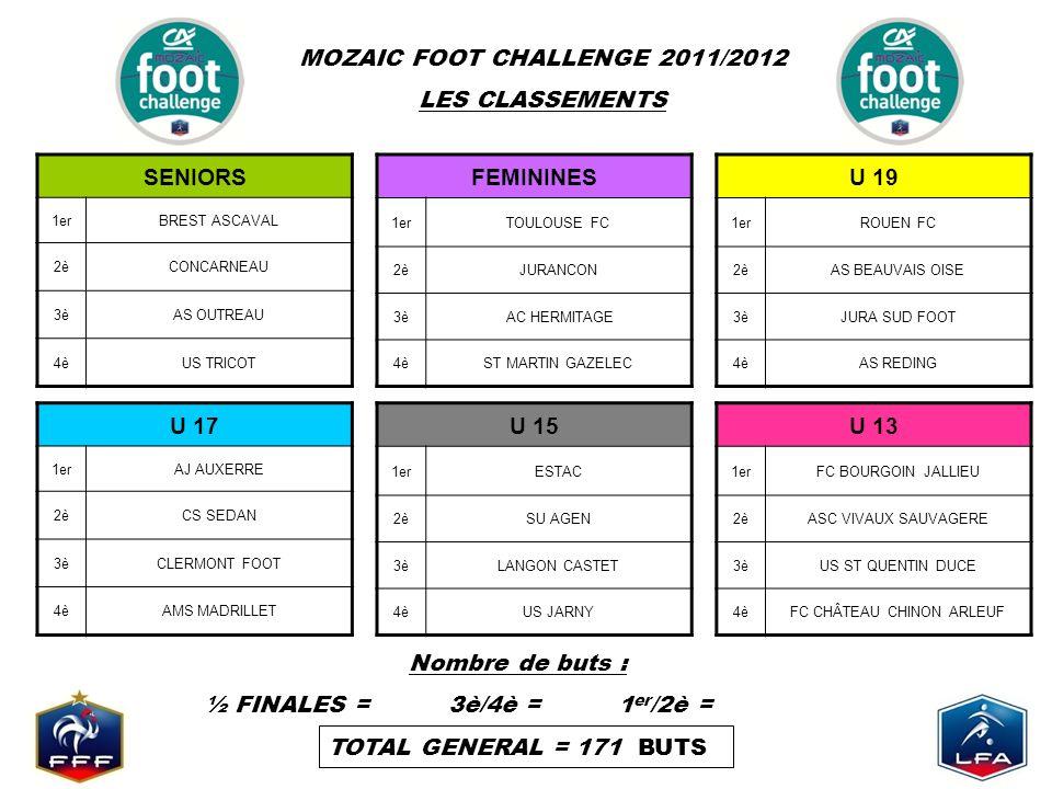 MOZAIC FOOT CHALLENGE 2011/2012 LES CLASSEMENTS Nombre de buts : ½ FINALES = 3è/4è = 1 er /2è = TOTAL GENERAL = 171 BUTS SENIORS 1erBREST ASCAVAL 2èCONCARNEAU 3èAS OUTREAU 4èUS TRICOT FEMININES 1erTOULOUSE FC 2èJURANCON 3è AC HERMITAGE 4èST MARTIN GAZELEC U 17 1erAJ AUXERRE 2èCS SEDAN 3èCLERMONT FOOT 4èAMS MADRILLET U 15 1erESTAC 2èSU AGEN 3èLANGON CASTET 4èUS JARNY U 19 1erROUEN FC 2èAS BEAUVAIS OISE 3èJURA SUD FOOT 4èAS REDING U 13 1erFC BOURGOIN JALLIEU 2èASC VIVAUX SAUVAGERE 3èUS ST QUENTIN DUCE 4èFC CHÂTEAU CHINON ARLEUF