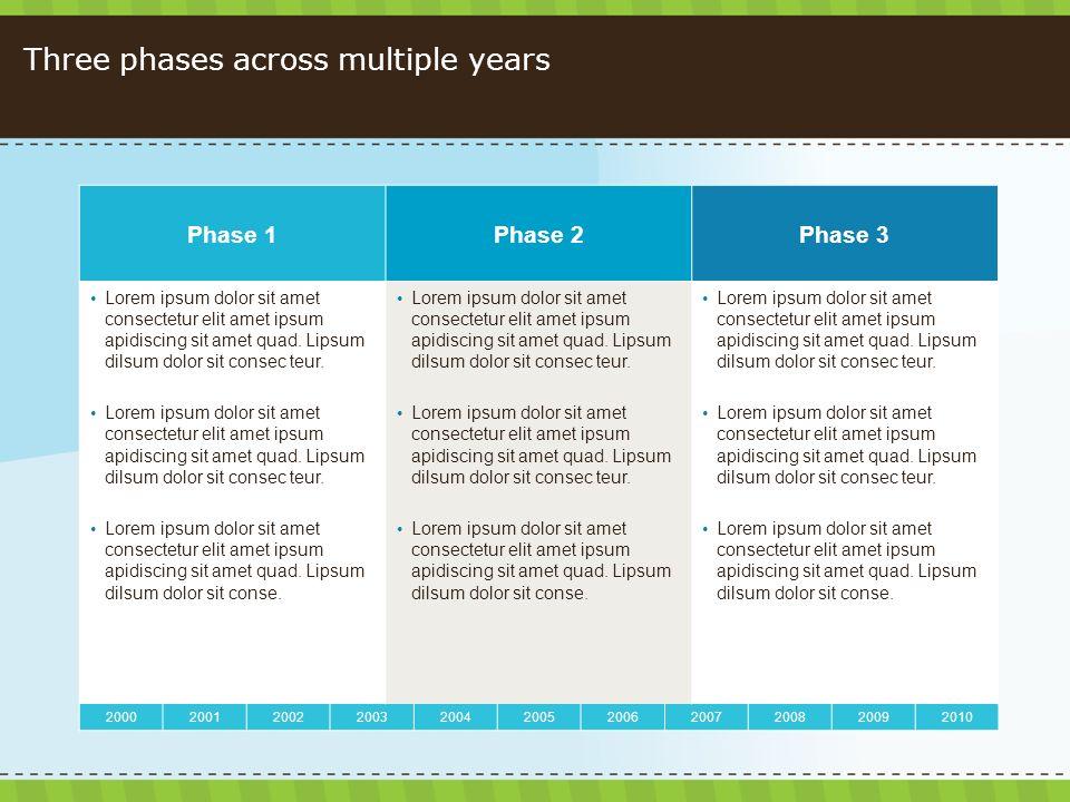 Three phases across multiple years 20002001200220032004200520062007200820092010 Phase 1Phase 2Phase 3 Lorem ipsum dolor sit amet consectetur elit amet ipsum apidiscing sit amet quad.