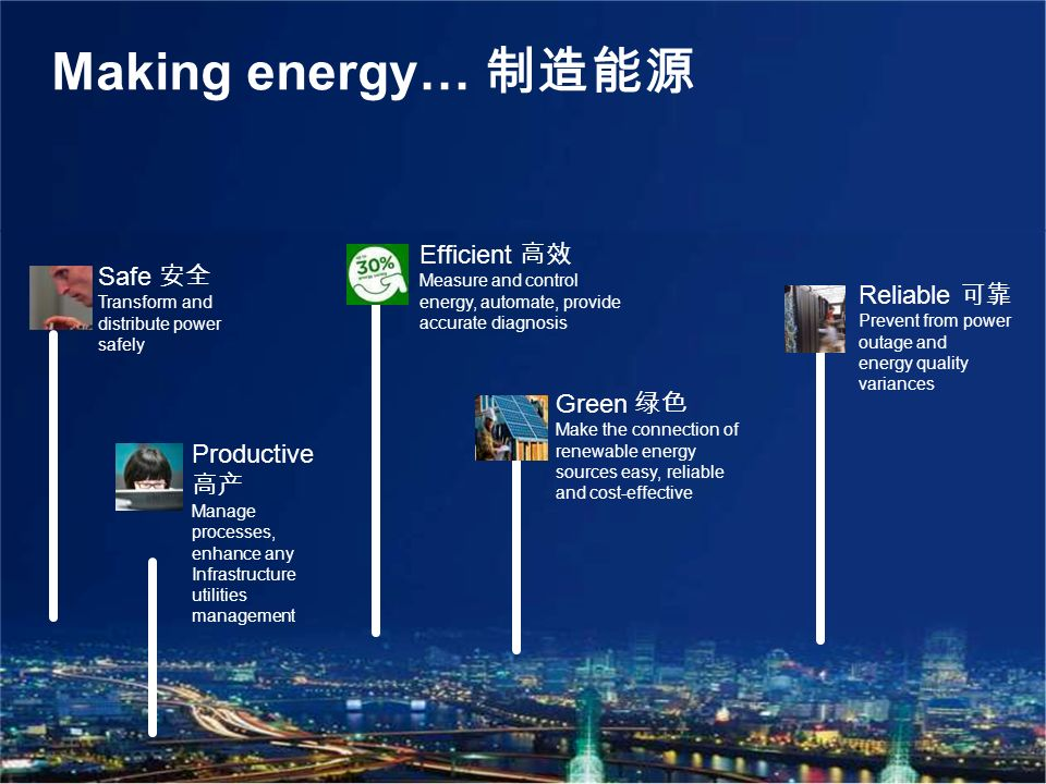 Schneider Electric 12 Making energy… Productive Manage processes, enhance any Infrastructure utilities management Efficient Measure and control energy