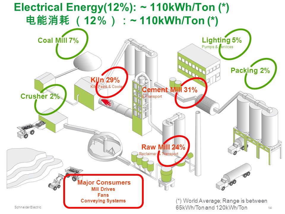 Schneider Electric 14 Electrical Energy(12%): ~ 110kWh/Ton (*) 12 ~ 110kWh/Ton (*) Crusher 2% Raw Mill 24% Reclaimer & Transport Cement Mill 31% & Tra