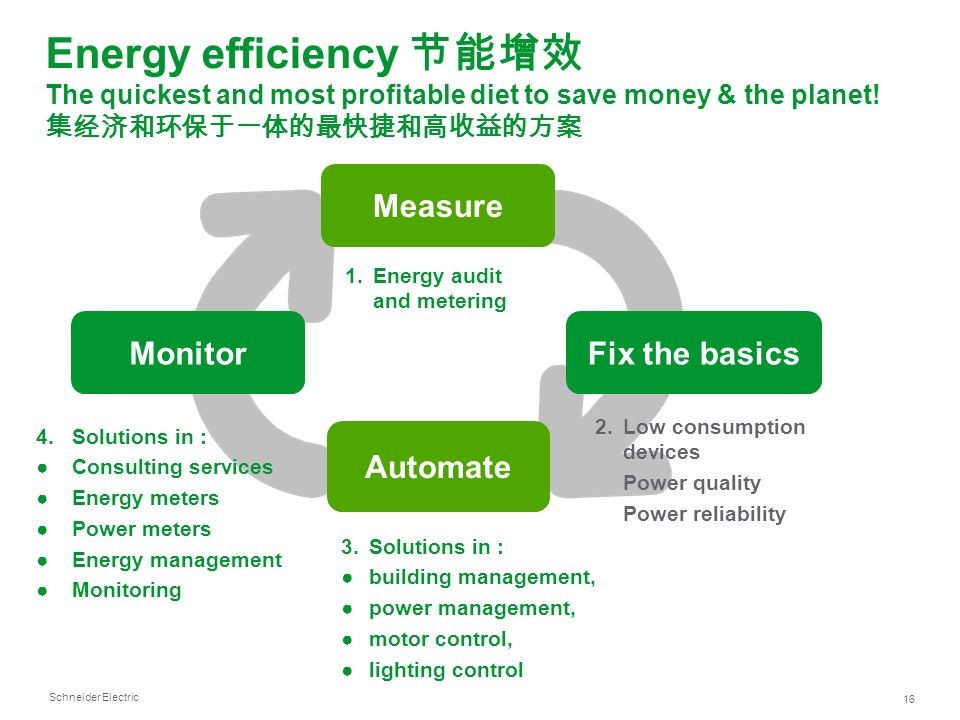 Schneider Electric 16 Energy efficiency The quickest and most profitable diet to save money & the planet! 4.Solutions in : Consulting services Energy
