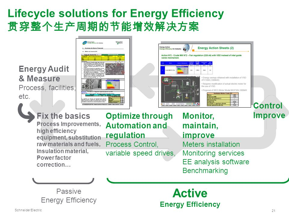 Schneider Electric 21 Control Improve Passive Energy Efficiency Energy Audit & Measure Process, facilities, etc. Fix the basics Process Improvements,