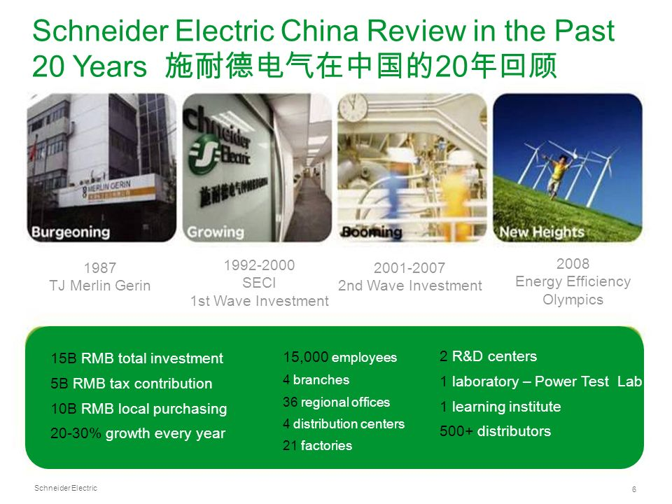 Schneider Electric 6 1987 TJ Merlin Gerin 1992-2000 SECI 1st Wave Investment 2001-2007 2nd Wave Investment 2008 Energy Efficiency Olympics 15B RMB tot