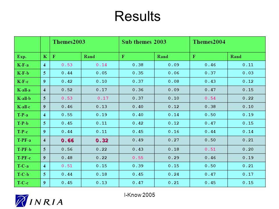 I-Know 2005 Results Themes2003Sub themes 2003Themes2004 Exp.KFRandF F K-F-a4 0.53 0.14 0.38 0.09 0.46 0.11 K-F-b5 0.44 0.05 0.35 0.06 0.37 0.03 K-F-c9 0.42 0.10 0.37 0.08 0.43 0.12 K-all-a4 0.52 0.17 0.36 0.09 0.47 0.15 K-all-b5 0.53 0.17 0.37 0.10 0.54 0.22 K-all-c9 0.46 0.13 0.40 0.12 0.38 0.10 T-P-a4 0.55 0.19 0.40 0.14 0.50 0.19 T-P-b5 0.45 0.11 0.42 0.12 0.47 0.15 T-P-c9 0.44 0.11 0.45 0.16 0.44 0.14 T-PF-a4 0.66 0.66 0.32 0.32 0.49 0.27 0.50 0.21 T-PF-b5 0.56 0.22 0.43 0.18 0.51 0.20 T-PF-c9 0.48 0.22 0.55 0.29 0.46 0.19 T-C-a4 0.51 0.15 0.39 0.15 0.50 0.21 T-C-b5 0.44 0.18 0.45 0.24 0.47 0.17 T-C-c9 0.45 0.13 0.47 0.21 0.45 0.15